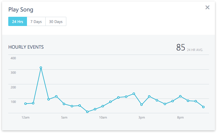 Xamarin Insights Event Count Chart