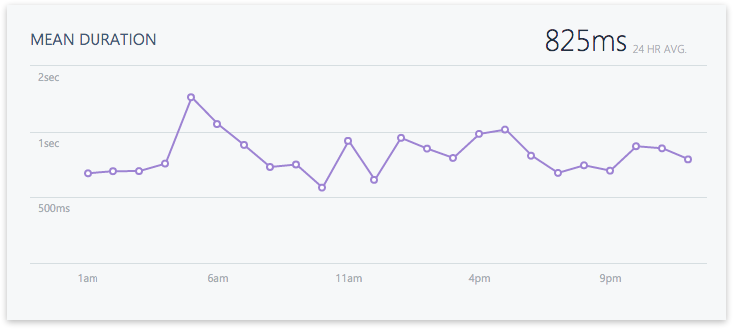 Xamarin Insights Event Mean Duration Chart